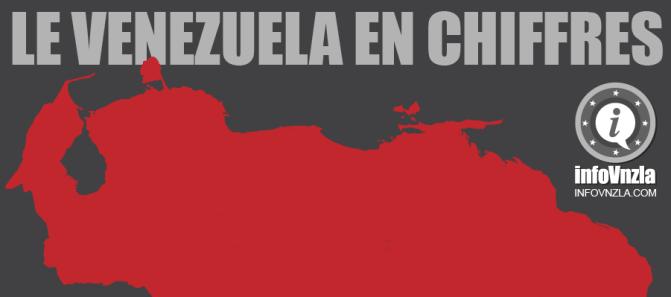 Venezuela en Chiffres