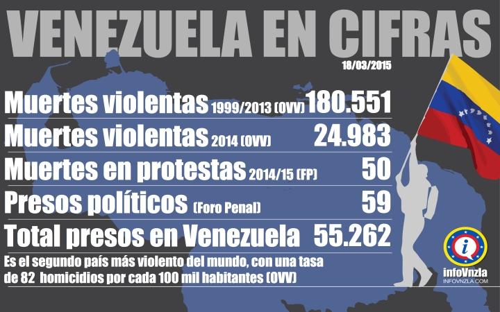 PROTESTAS EN VENEZUELA - INFOVNZLA