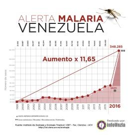 Malaria infovenezuela